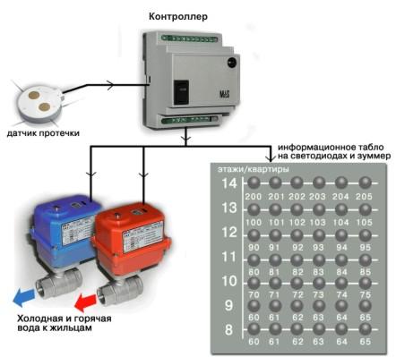 Системы защиты от протечек воды