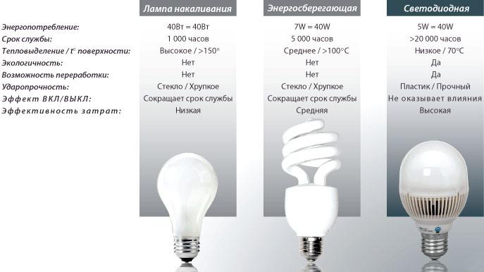 sravnenije_lamp-svetodiodnuh