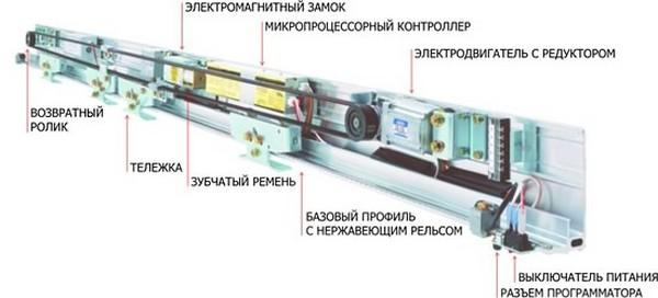 ustrojstvo-dlya-avtomaticheskogo-otkryvaniya-dverej